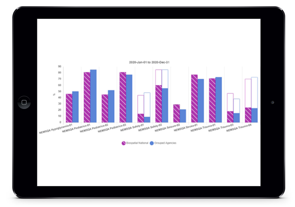 ePCR data on tablet screen